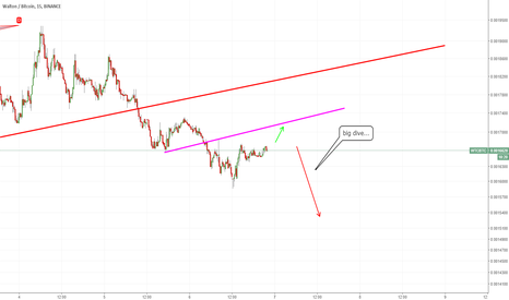 WTCBTC: WTC about to dive