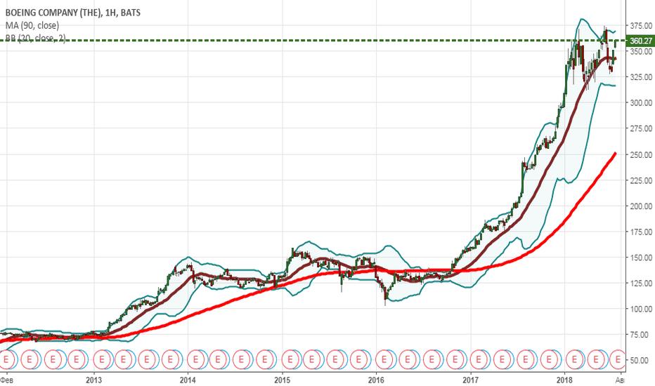 BA: немного в Штатах пром.компаний,  но цена акции...