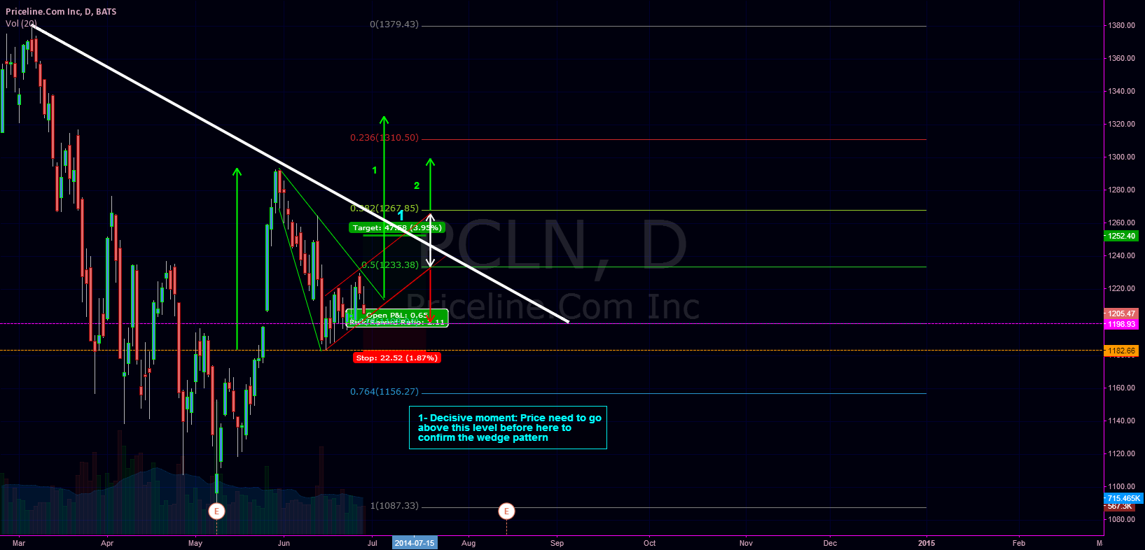 Descending broadening wedge + Ascending Channel on PCLN