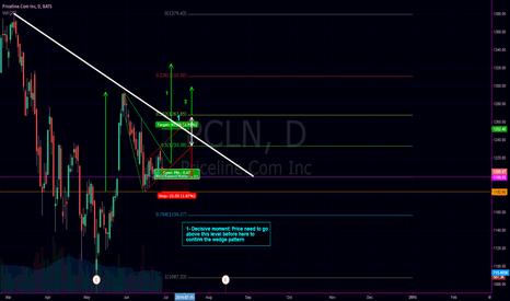 PCLN: Descending broadening wedge + Ascending Channel on PCLN