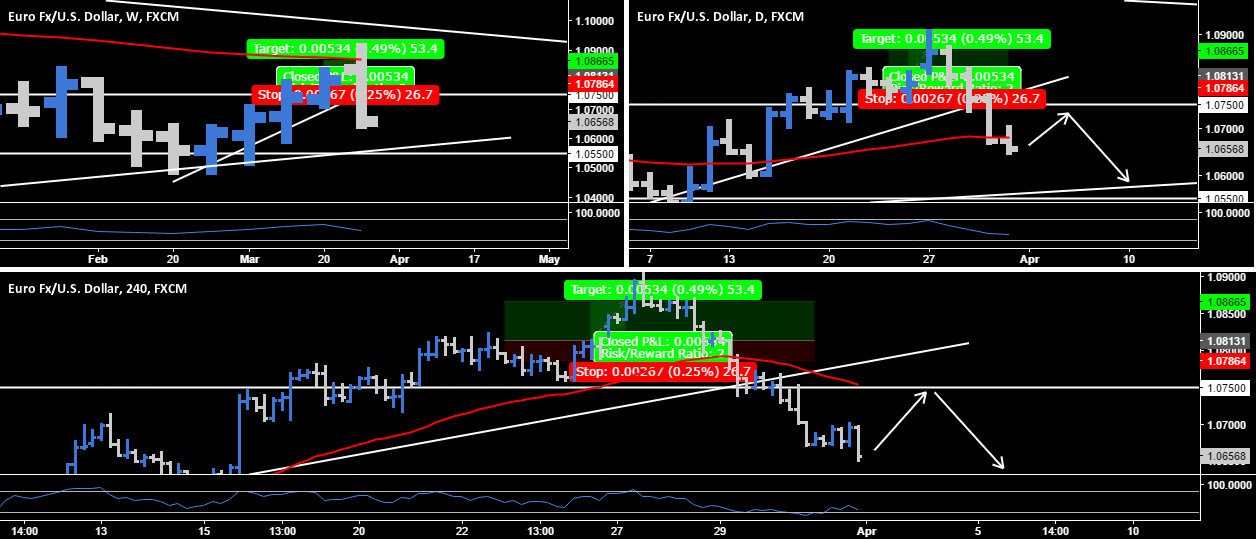EUR.USD - Short Opportunity