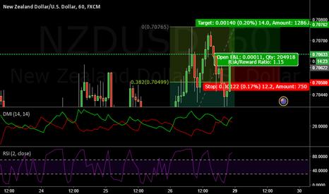 NZDUSD: NZDUSD fib levels long