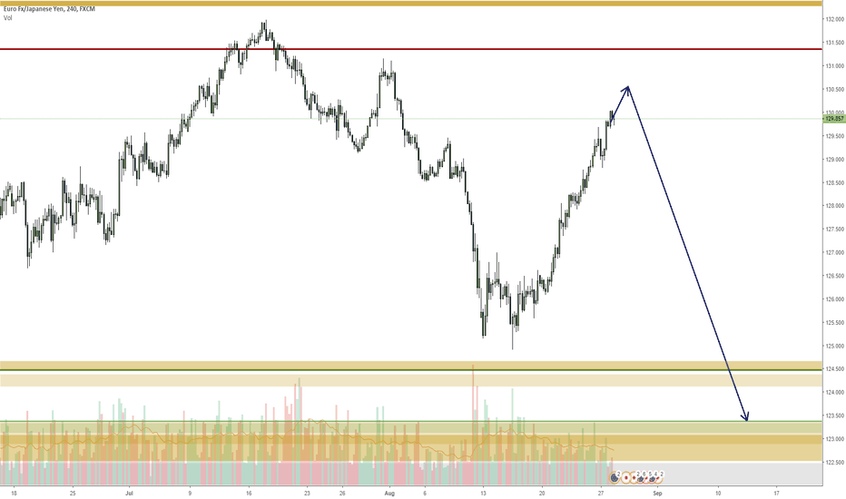 EURJPY: EURJPY getting ready for a drop