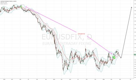 EURUSDFIX: EUR/USD Fixing Rate Gap (Nikita FX )