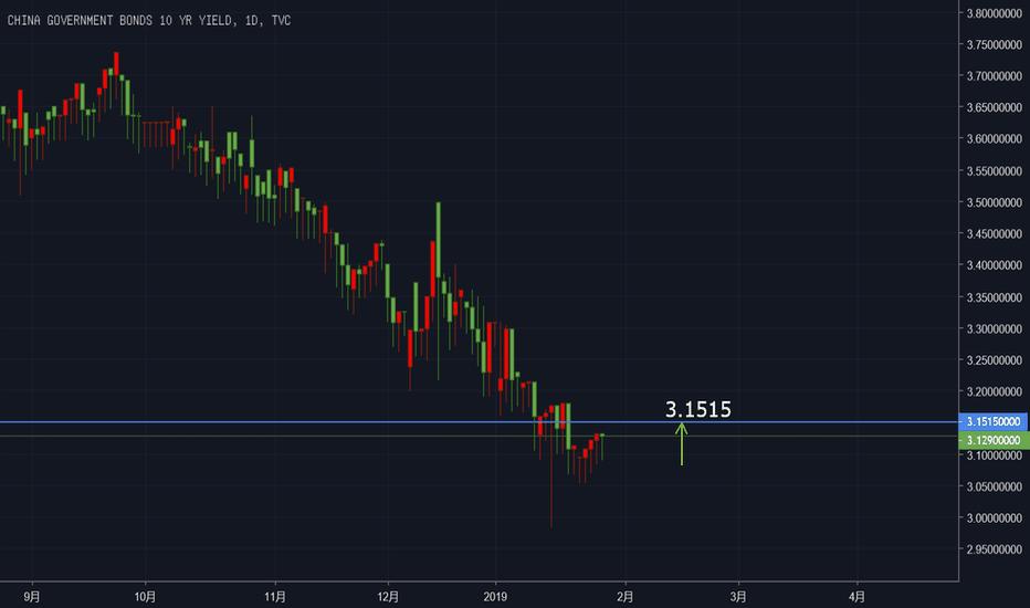 CN10Y: 2019年1月28日 预测中国十年期国债率将涨至3.1515