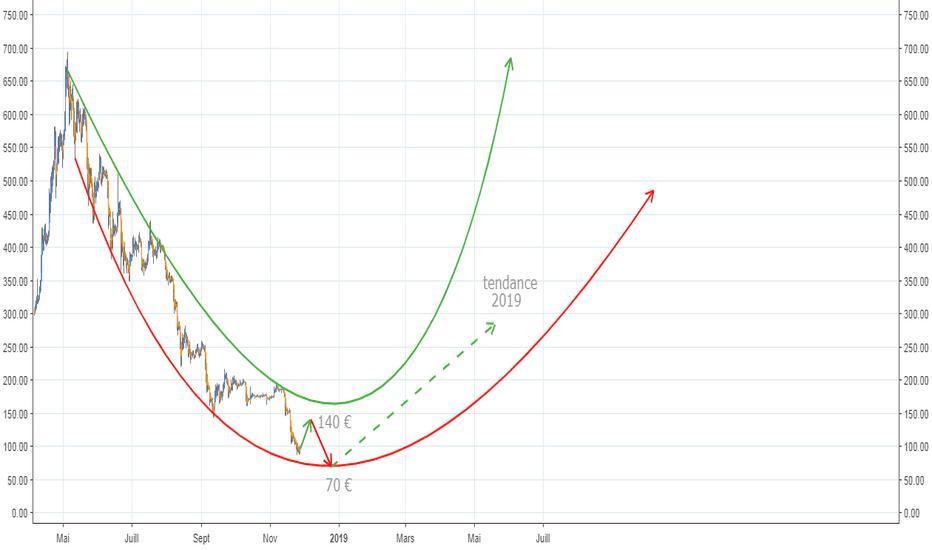 ETHEUR: ETH/EUR tendance 2019