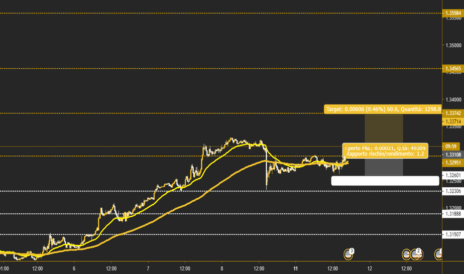 USDCAD: Follow the trend [USD\CAD]