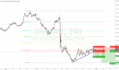 GBPCAD: GBPCAD ready for Short.Wait for Pullback