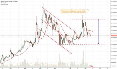 REPUSDT: Прогноз Augur/USD, на 5-20 дней
