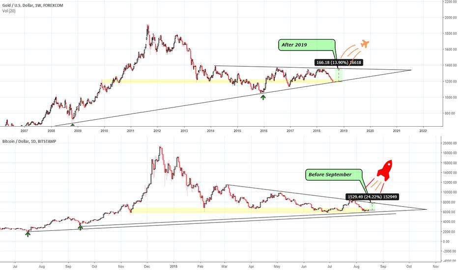 XAUUSD: Gold/USD VS BTCUSD