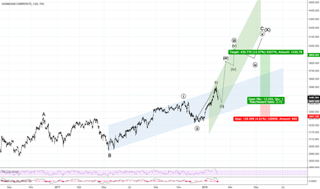 SHCOMP: Chinese equities build stage for strong rally
