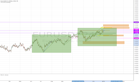 EURUSD: Similar situation on 4h