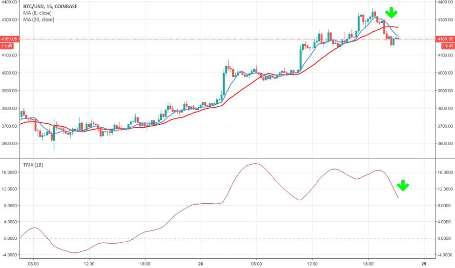 BTCUSD: BTC/USD (15')