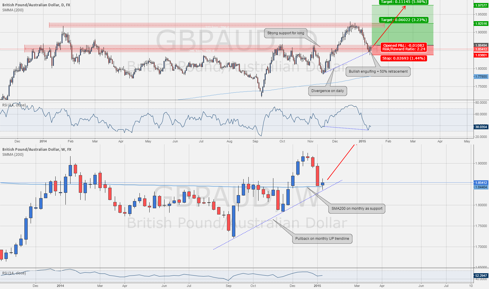 #GBPAUD : Long with lot lot of confluences on daily & monthly