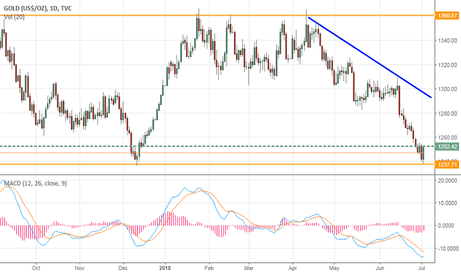 GOLD: Gold:Poised for a short term bounce?