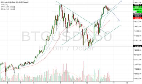 BTCUSD: BTCUSD short term analysis break either ways