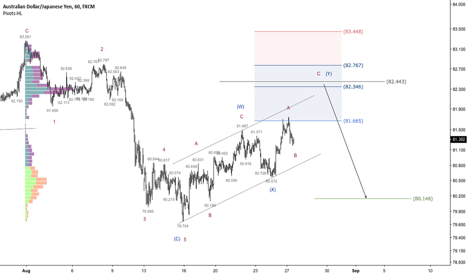 AUDJPY: AUDJPY - Nice confluence building up at 82.40