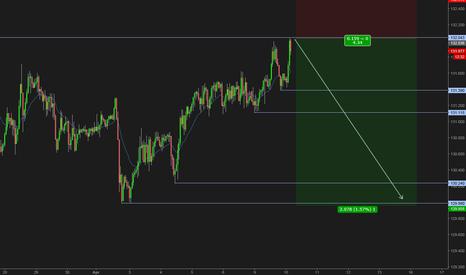 EURJPY: EURJPY failed breakout above trading range - SHORT