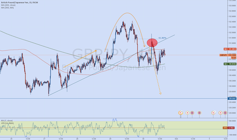 GBPJPY: Pumb and Run reversal Top - Break out formation