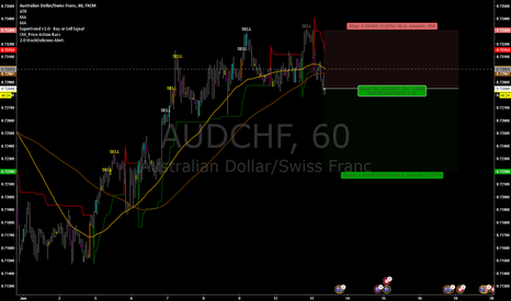 AUDCHF: SHORT Based on Daily Signal
