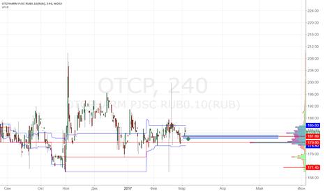OTCP: Отисифарм покупка 182.00