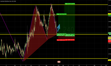 AUDCHF: SUPPORT AT AUDCHF!!!