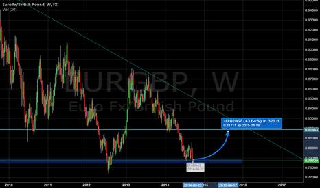 EURGBP: eurgbp bounce