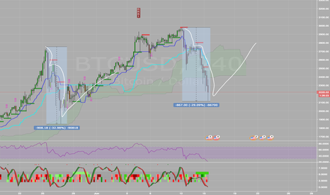 BTCUSD: BTC found its bottom for now?