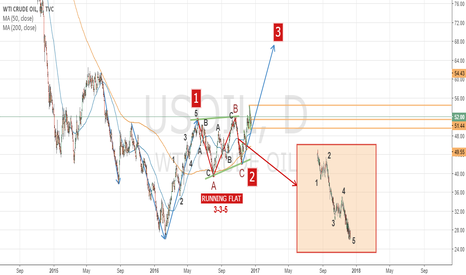 USOIL: US OIL ANALYSIS - DAILY VIEW