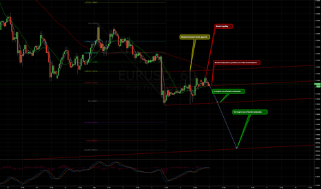EURUSD: $EURUSD bearish review and trading plan/matrix.