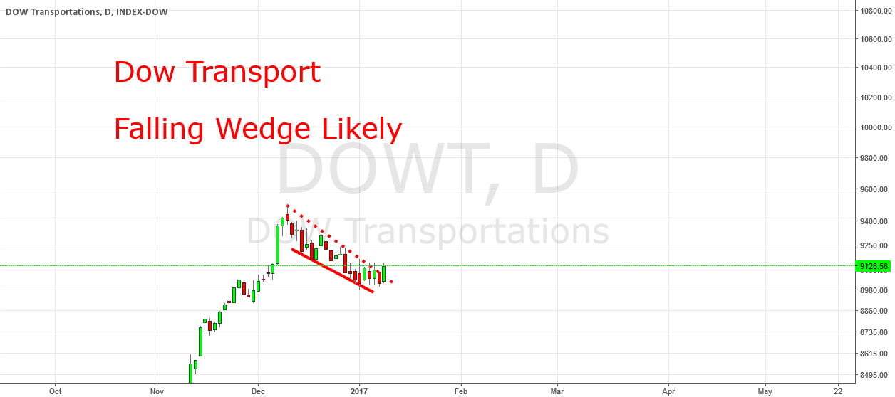Dow Transport: Ready for new All Time Highs