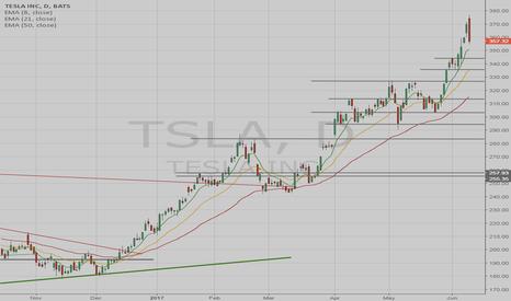 TSLA: What is next for TSLA??
