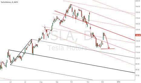TSLA: Good to short