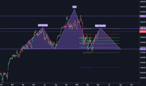 DAX: DAX Head and Shoulders