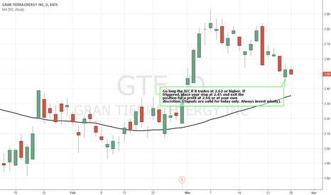 GTE: Simple Trading Techniques – BULLISH Strategy