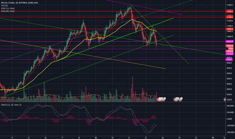 BTCUSD: #BTC Broken the Support Levels...