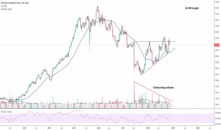 KR: Ascending triangle KR; waiting for bullish breakout