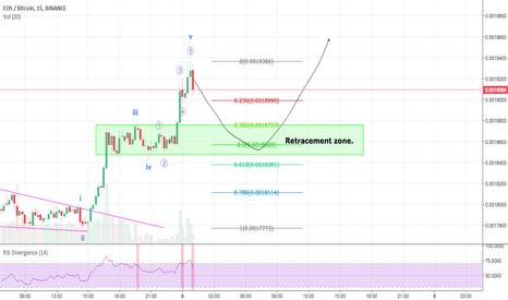 EOSBTC: EOS Elliott Wave analysis.