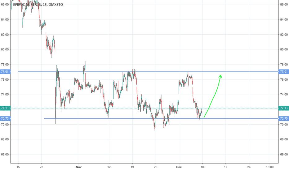 EPI_B: Epirock in interesting buy zone