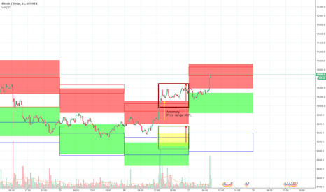 BTCUSD:  Daily forecast. Machine learning.