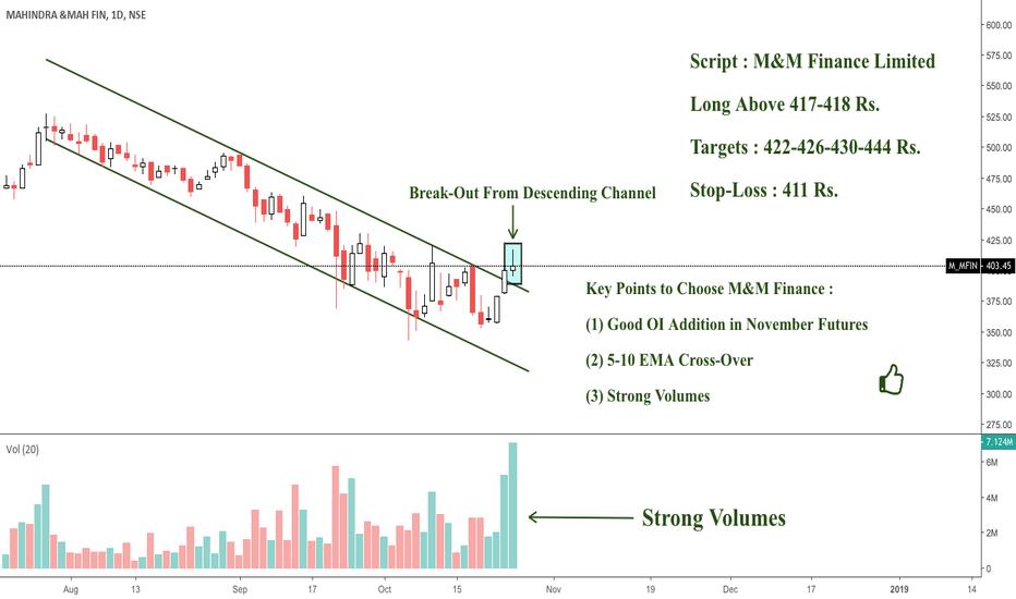 M_MFIN: M&M Finance : Breaking Out Long Descending Channel ; Bullish !
