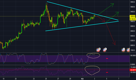 BTCUSD: BTC update ! ! ! graphique 2 h ! ! !