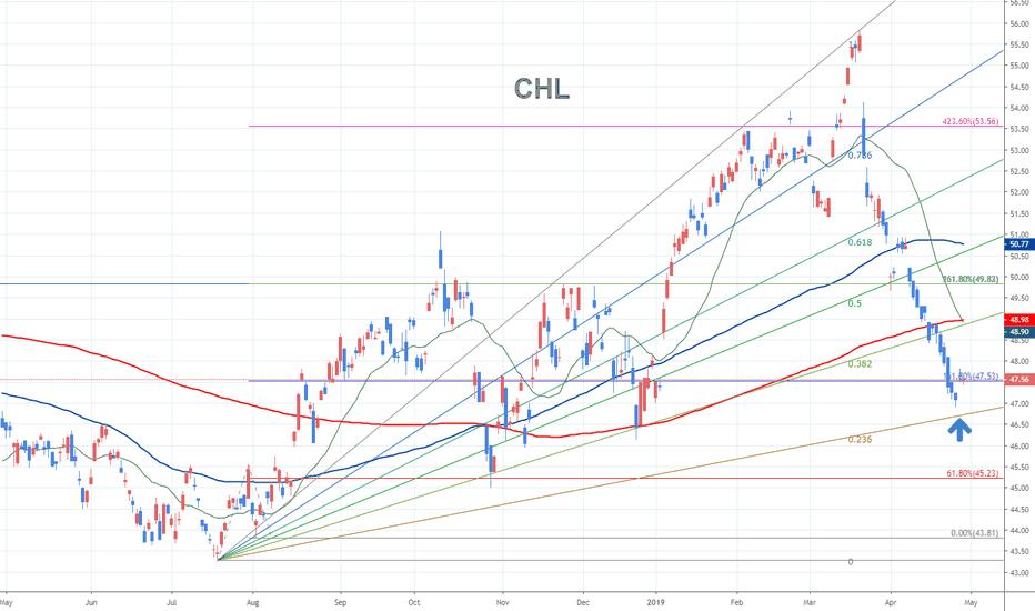 Chinamobile — TradingView