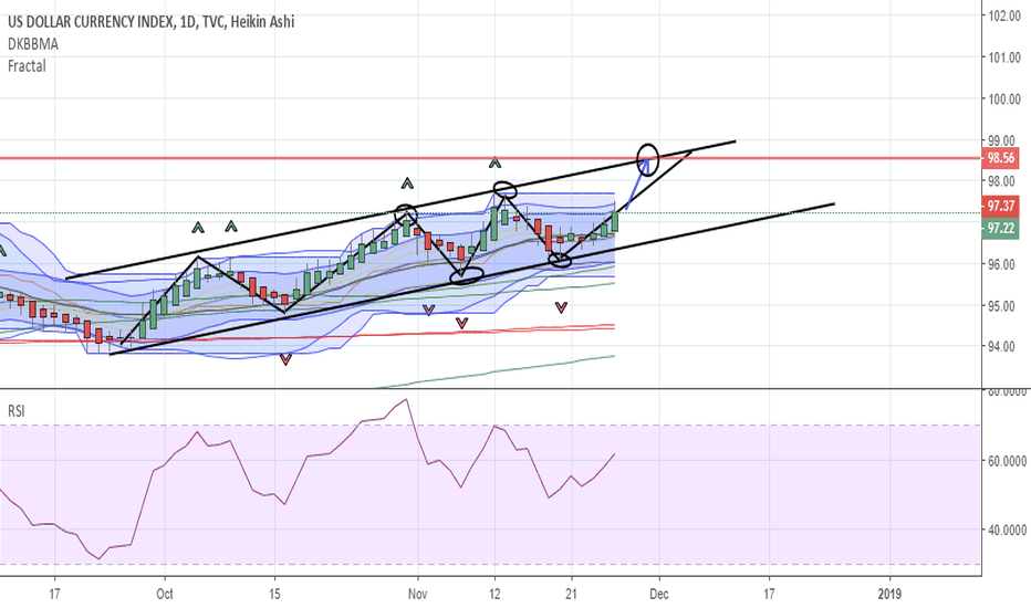 DXY: DXY Day Long