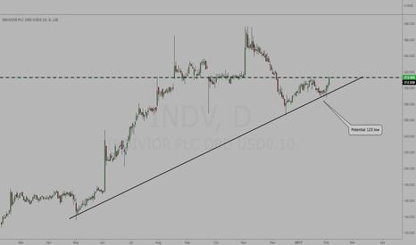 INDV: INDV - Potential 123 Low