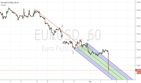 EURUSD: GO UP EURO