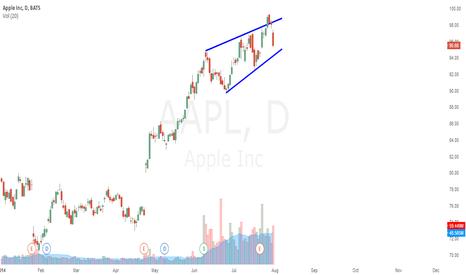 AAPL: False wedge breakout