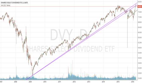 DVY: It doesn't look that fun to close below the purple line (DVY)