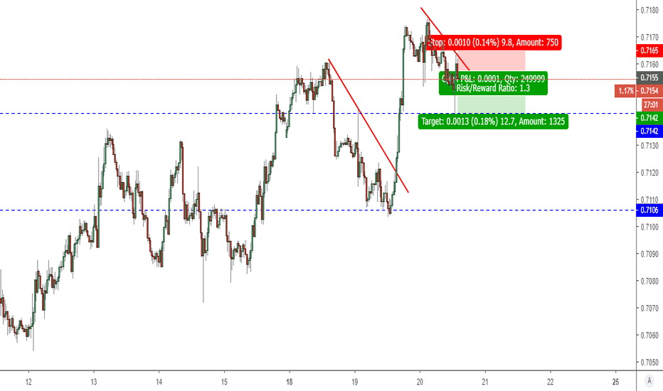 AUDUSD: AUDUSD - Consolidation before another bounce