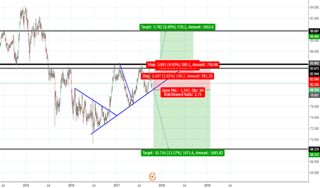 NZDJPY: NZDJPY Patience will tell us whether it is a up or down